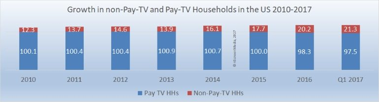 Pay TV and Non-Pay TV households