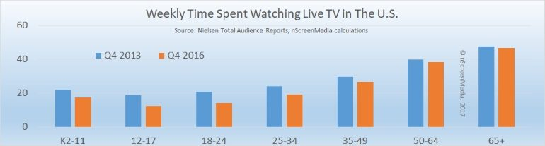 Weekly time spent watching TV Q4 2013 Q4 2016