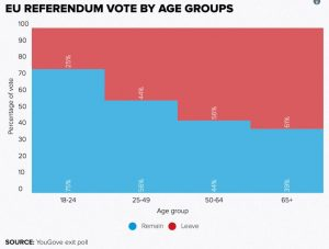 Brexit vote by age group