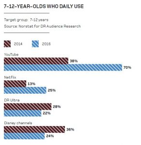 Danish streaming service use among 7-12-yr-olds
