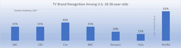 TV brand recognition among 18-26s