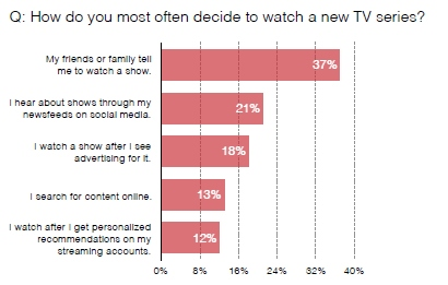 where young millennials get TV show recommendations