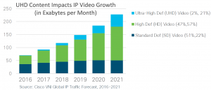 Growth in UHD Video Impacts Growth to 2021