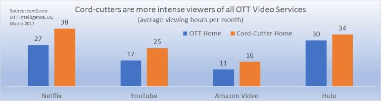 OTT viewing cord-cutters versus the average home
