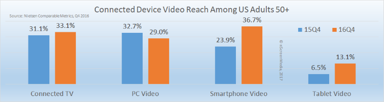 Device video reach 50+ US