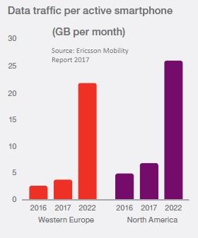 Data traffic per active smartphone 2016 - 2022
