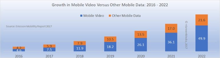 Growth in mobile video versus other data 2016 - 2022
