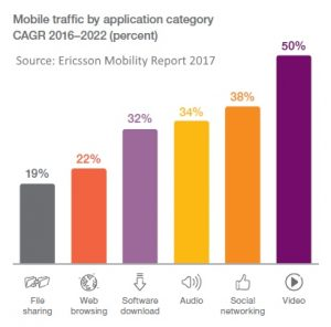 Mobile traffic growth by application 2016 - 2022