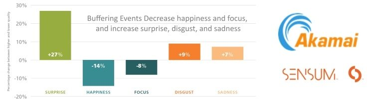 Buffering decreases positive and increases negative emotions