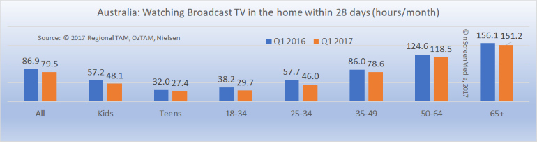 Australian TV viewing Q1 2016 Q1 2017