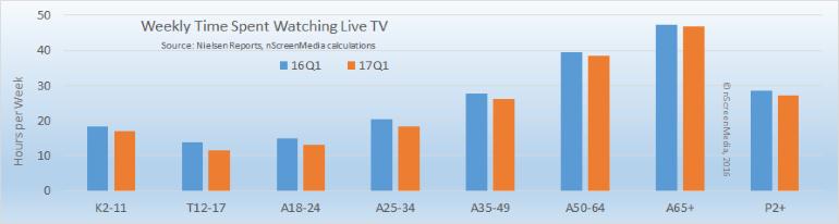 live tv usage Q1 2016 Q1 2017