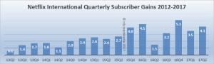 Netflix Intl growth 2014-2017