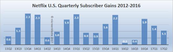Netflix US sub gains 2014-2017