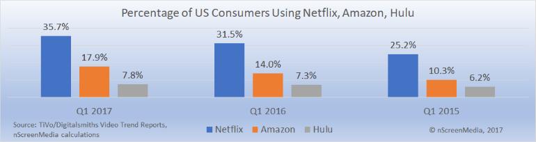 Netflix Hulu Amazon SVOD market share 2015-2017