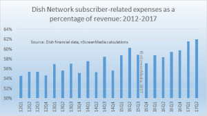 Dish sub related expenses as percentage of revenue 2012-2017