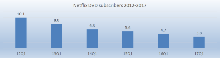 Netflix DVD-by-mail subs 2012-2017