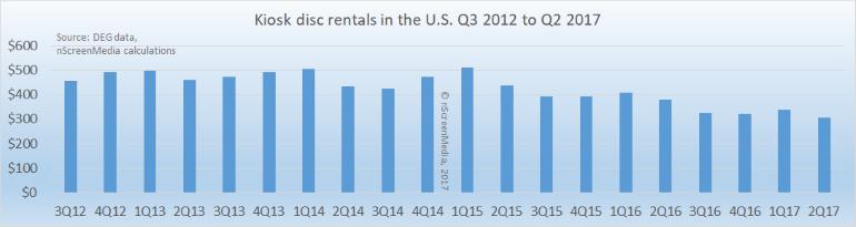 US kiosk disc sales 2012-2017