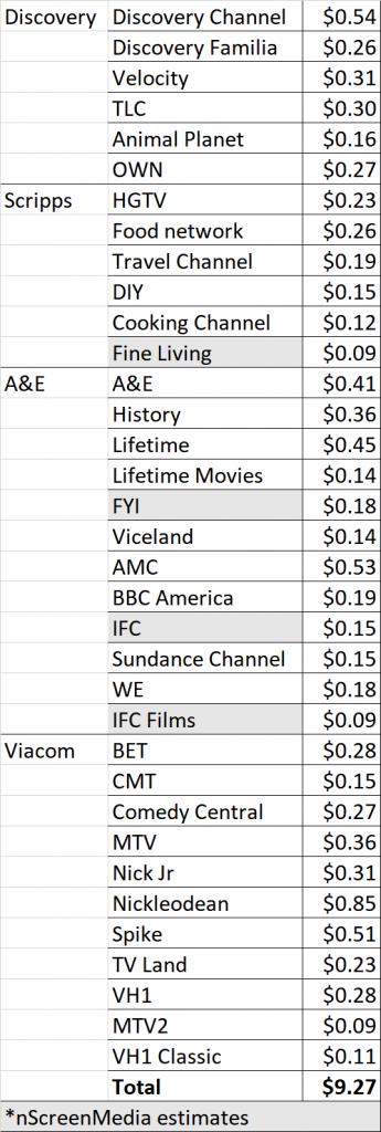 Philo channels pay TV bundle license revenue