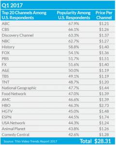 top 20 channels and what people will pay for them
