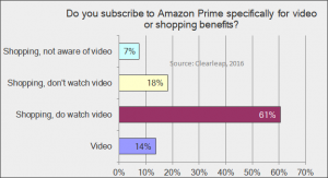 Why people subscribe to Amazon Prime