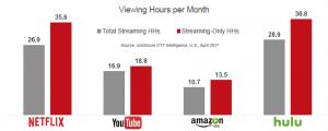 viewing hrs per month Netflix YouTube Amazon Hulu