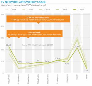 TV Apps usage Q2 2017