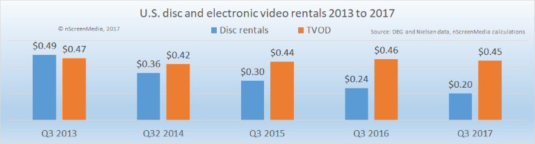 US disc and electronic video rentals 2013-2017