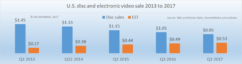 US disc and electronic video sales 2013-2017
