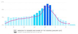 TVE viewing mirrors traditional TV