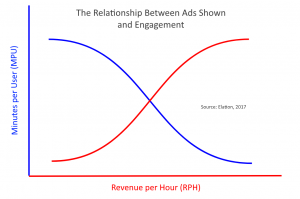 relationship between ad views and engagement