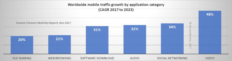 mobile app CAGR through 2023