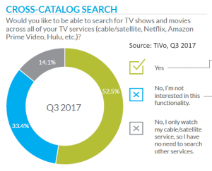 demand for cross-catalog search