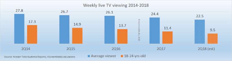 Live TV viewing 2014 - 2018