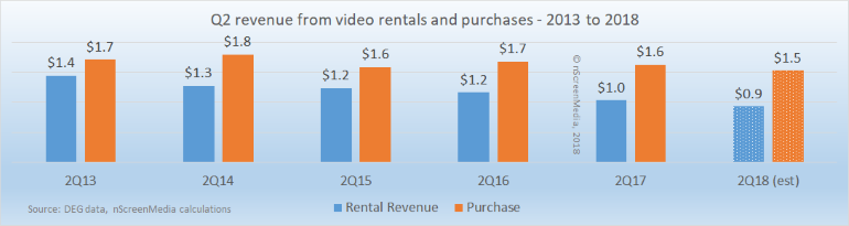 Rental and purchase video revenue 2013 - 2018