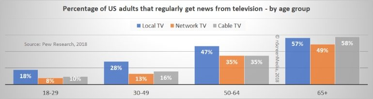 US TV news usage by age group