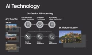 Samsung AI 8K upconversion