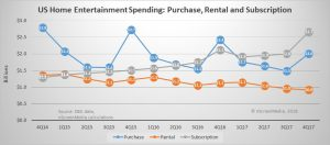 rental purchase subscription home entertainment revenue 2014-2017