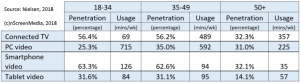 connected device penetration and use by age group