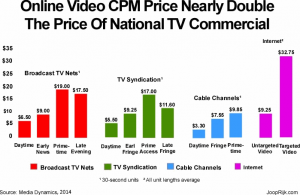TV and online ad rates 2014