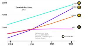 growth in social TV fan base