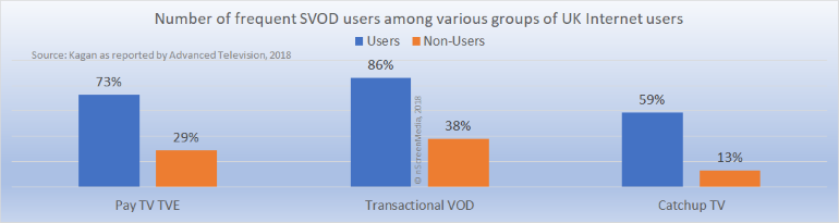 SVOD usage among TVE TVOD catchup TV users 2018