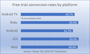 SVOD free trial conversion rates