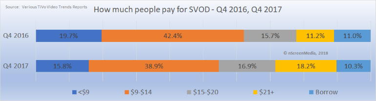 Amount spent on SVOD Q4 2016 2017