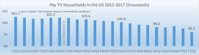 pay TV US households 2012 2017