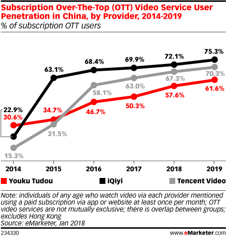 chinese SVOD service penetration