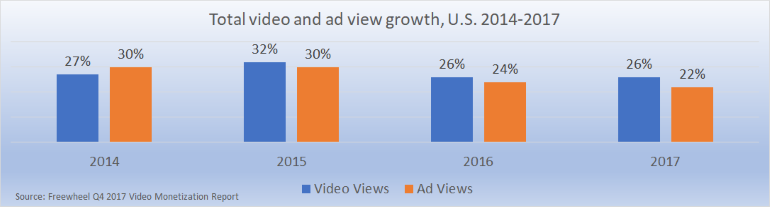 ad views and views growth 2014-2017