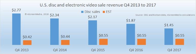 US disc and EST revenue Q4 2013-2017