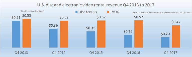 US disc and digital rental revenue Q4 2013-2017