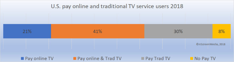 One-third experienced major Pay TV outage in 2017nScreenMedia