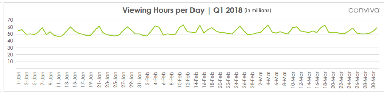 Viewing Hours per day Q1 2018